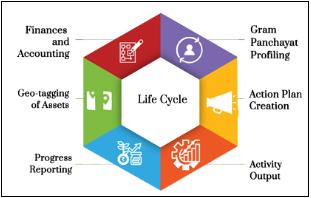 e-GramSwaraj Structure: