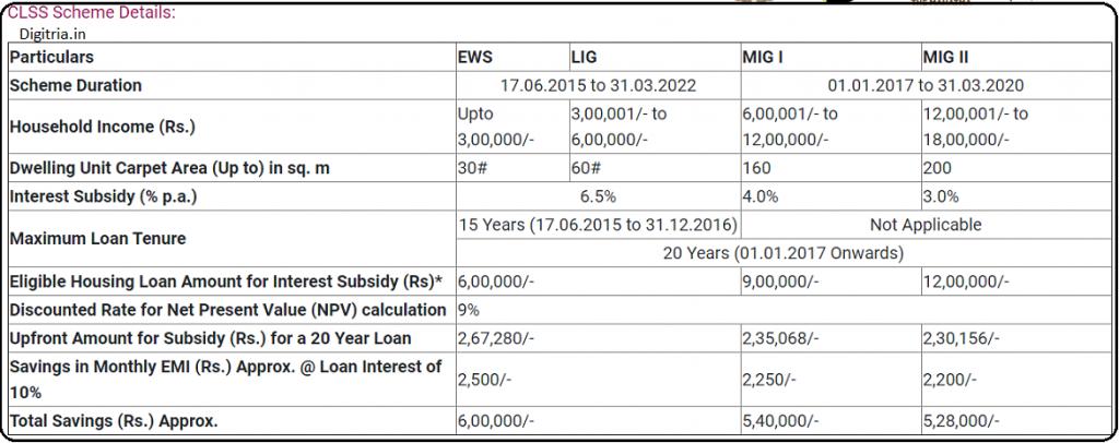 CLSS for EWS/ LIG and MIG Segment scheme Details