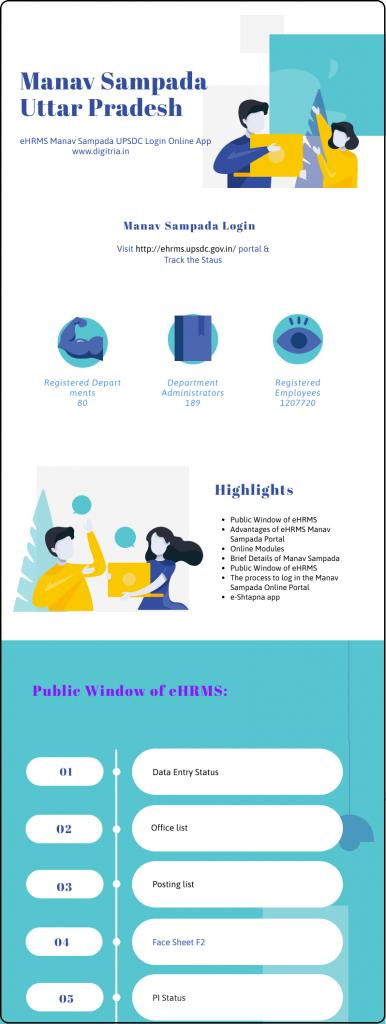 Manav Sampada Infographic