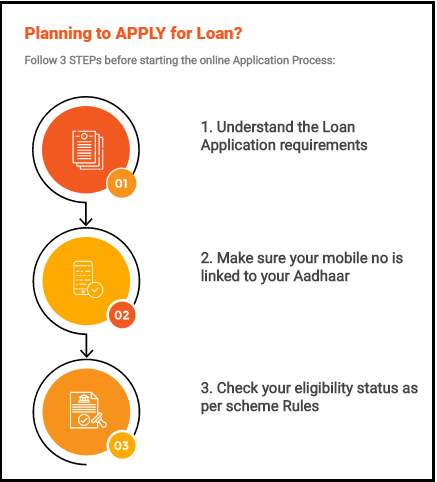 Planning to apply for loan