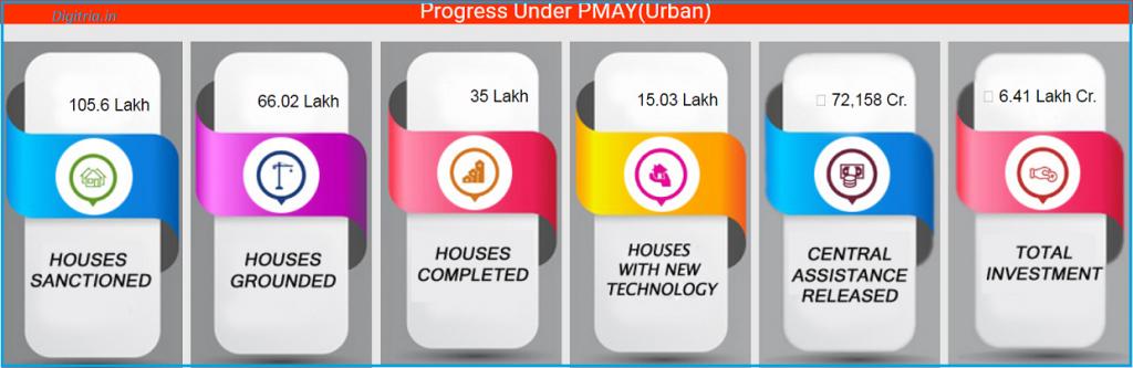 Progress PMAYU urban