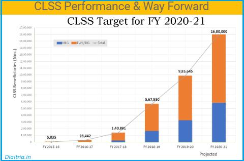 CLSS Target