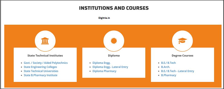 Institutes and Courses