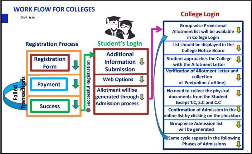 Colleges Flow chart