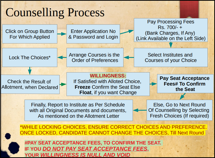 Counselling Process Steps