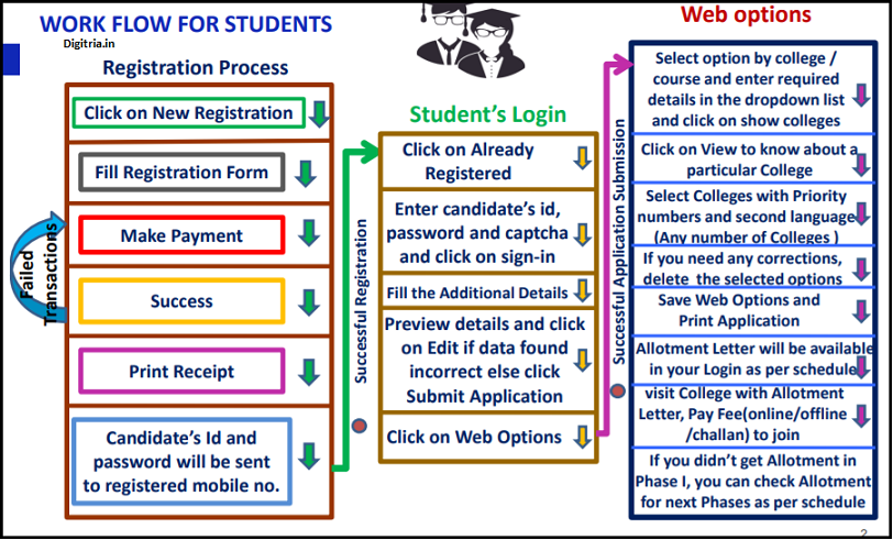 Students Flow Chart- Registration Process: