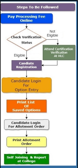 AP EAMCET Counselling Process Flow Chart