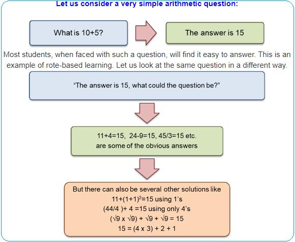 Sample Arithmetic Question.