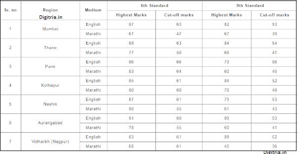 Homi Bhabha Cutoff marks for class 6, 9th