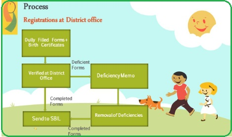 Delhi Ladli Yojana application Process