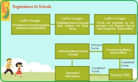 Delhi Ladli Yojana Registration at schools