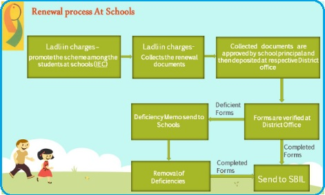 renewal Process at school