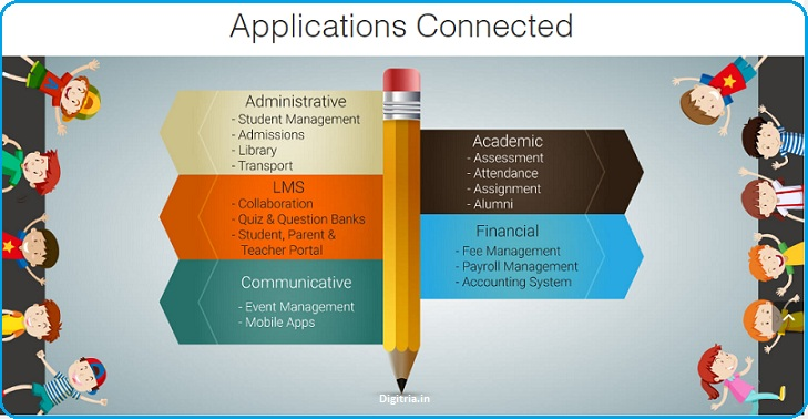 Applications Connected